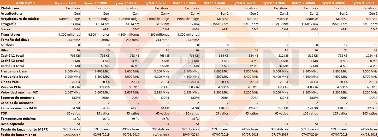 Características-Técnicas-CPU-AMD-Ryzen