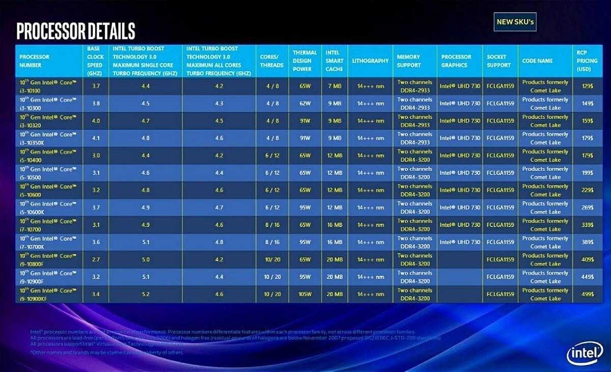Intel-10th-generación-de-procesadores-de-escritorio-fake