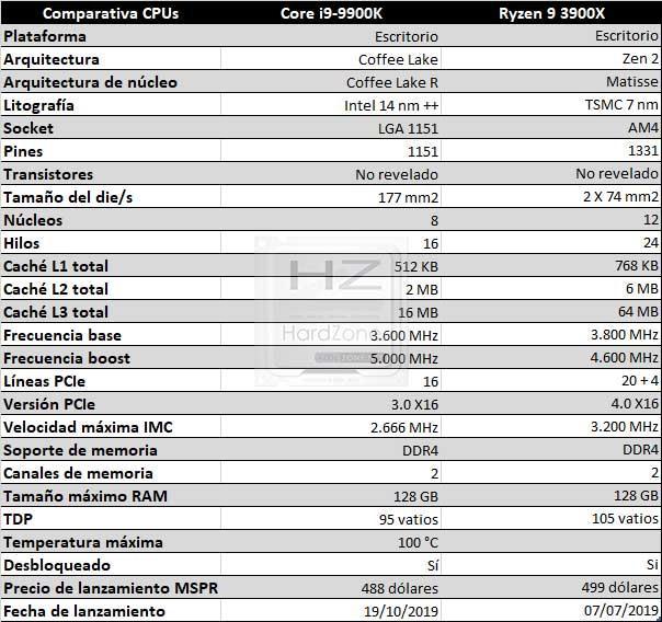 AMD Ryzen 9 3900X vs Intel Core i9-9900K: qué procesador es mejor