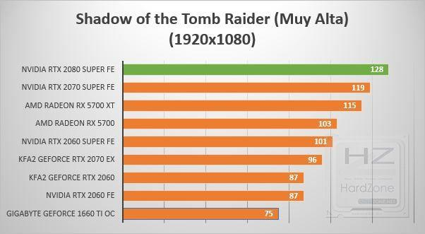 NVIDIA GeForce RTX 2080 SUPER - Review Benchmark 10