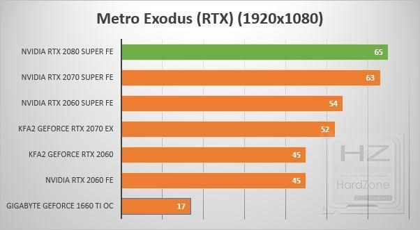 NVIDIA GeForce RTX 2080 SUPER - Review Benchmark 15