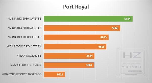 NVIDIA GeForce RTX 2080 SUPER - Review Benchmark 5