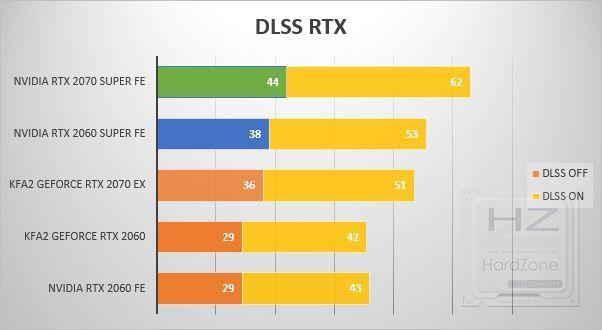 NVIDIA RTX 2060-2070 SUPER - DLSS