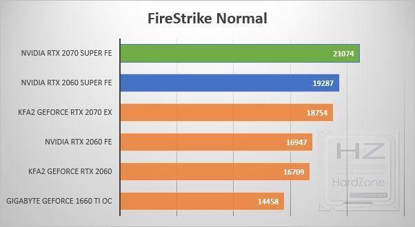 NVIDIA RTX 2060-2070 SUPER - Fire Strike