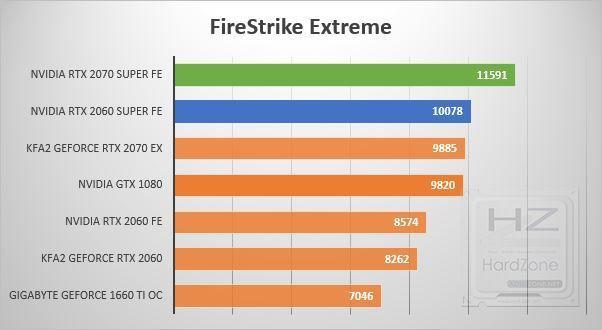 NVIDIA RTX 2060-2070 SUPER - FireStrike Extreme