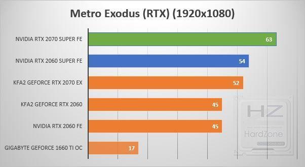 NVIDIA RTX 2060-2070 SUPER - ME RTX