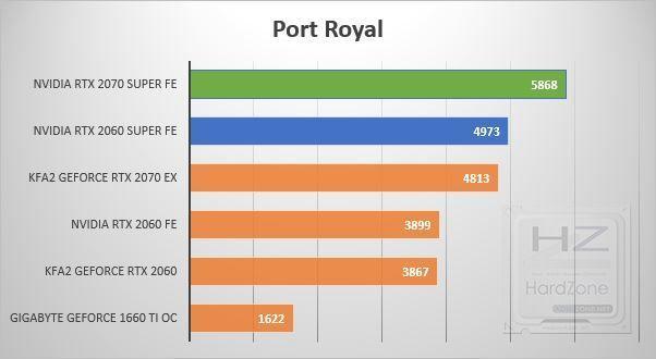 NVIDIA RTX 2060-2070 SUPER - Port Royal