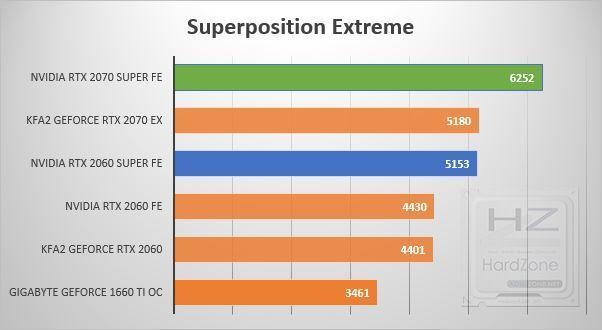 NVIDIA RTX 2060-2070 SUPER - Superposition Extreme
