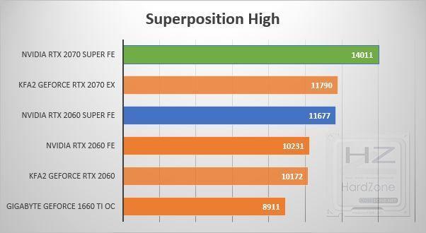 NVIDIA RTX 2060-2070 SUPER - Superposition High