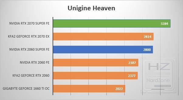 NVIDIA RTX 2060-2070 SUPER - Unigine Heaven