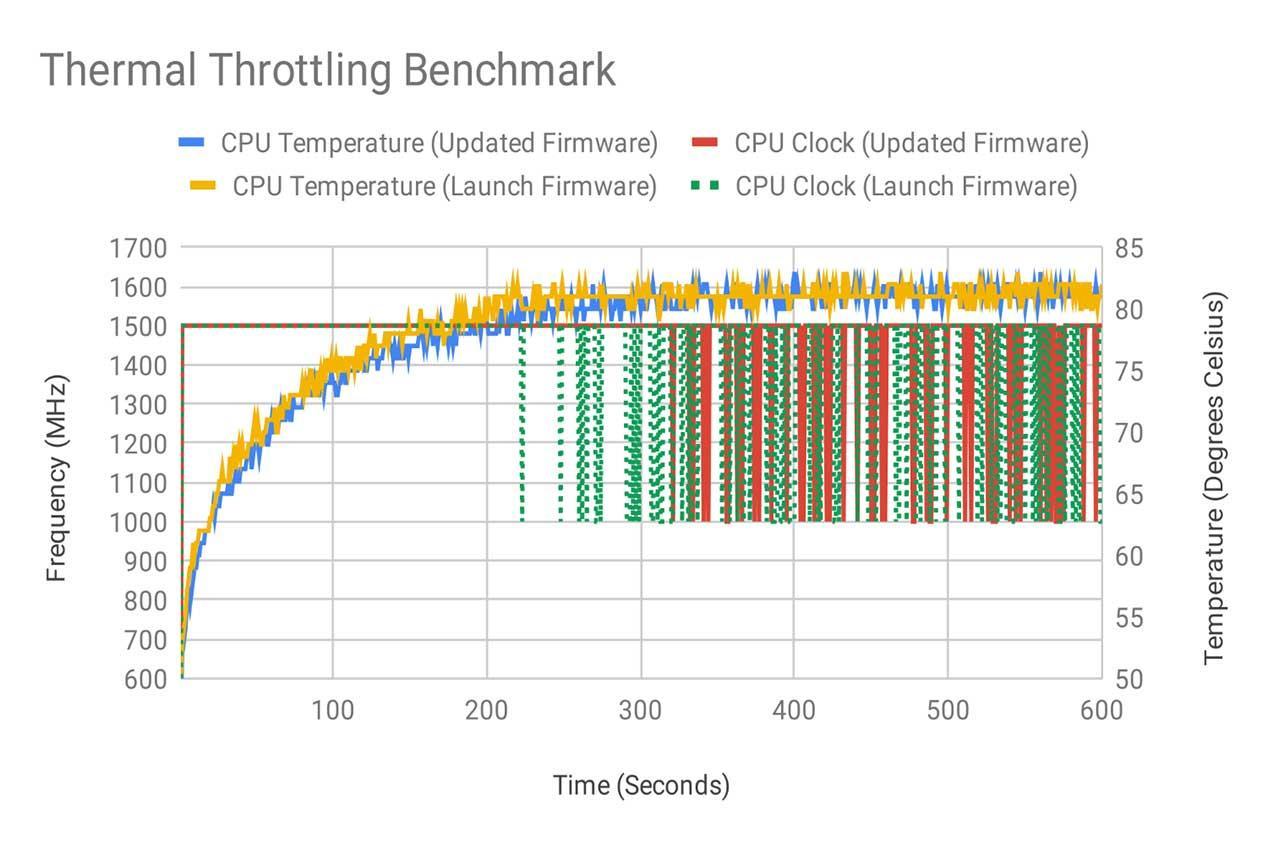 Raspberry-Pi-4-problem-temperature