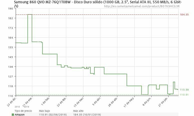 Samsung-860-QVO-1-TB-precio