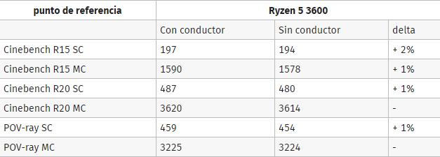 Ryzen 5 3600 driver x570