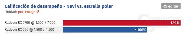 Navi vs Polaris IPC