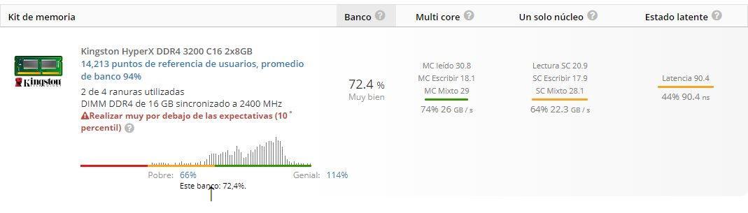 AMD Ryzen 5 3600X Userbenchmark