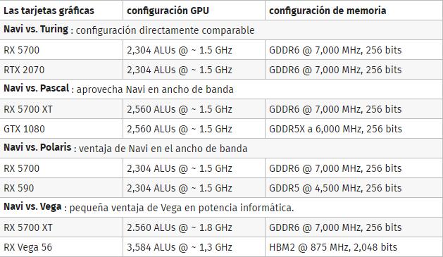 arquitecturas GPU comparación