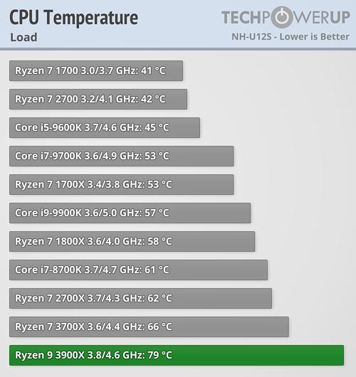 cpu-temperature