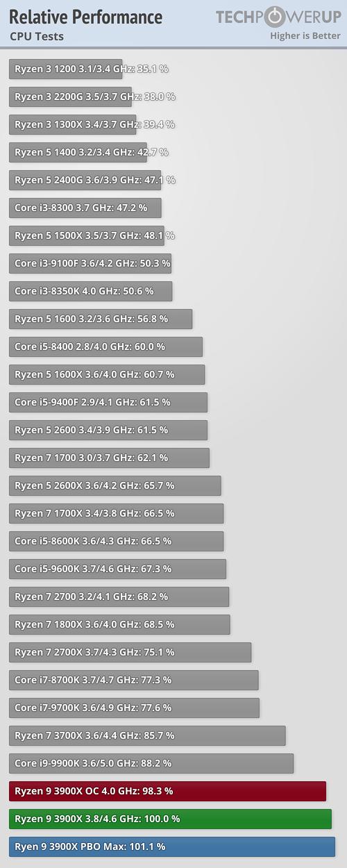 relative-performance-cpu