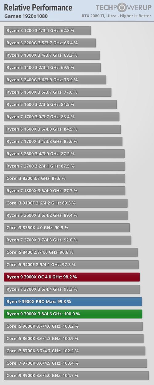 relative-performance-games-1920-1080