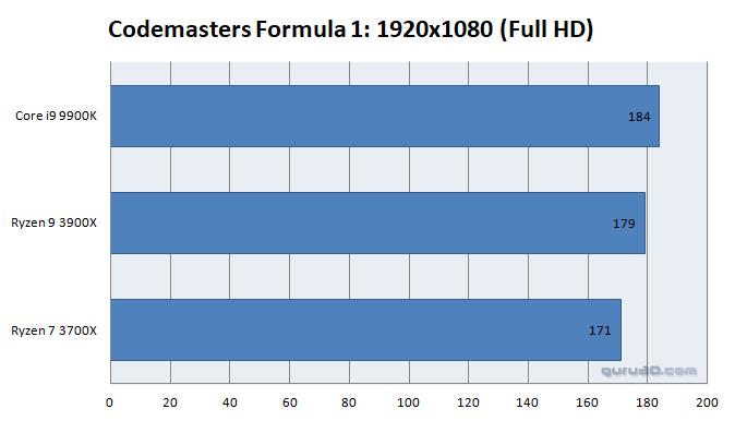 AMD Ryzen 9 3900X vs Intel Core i9-9900K 6