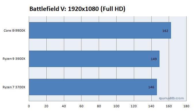 AMD Ryzen 9 3900X vs Intel Core i9-9900K 3