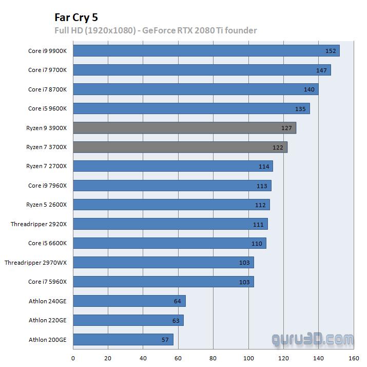 AMD Ryzen 9 3900X vs Intel Core i9-9900K 1
