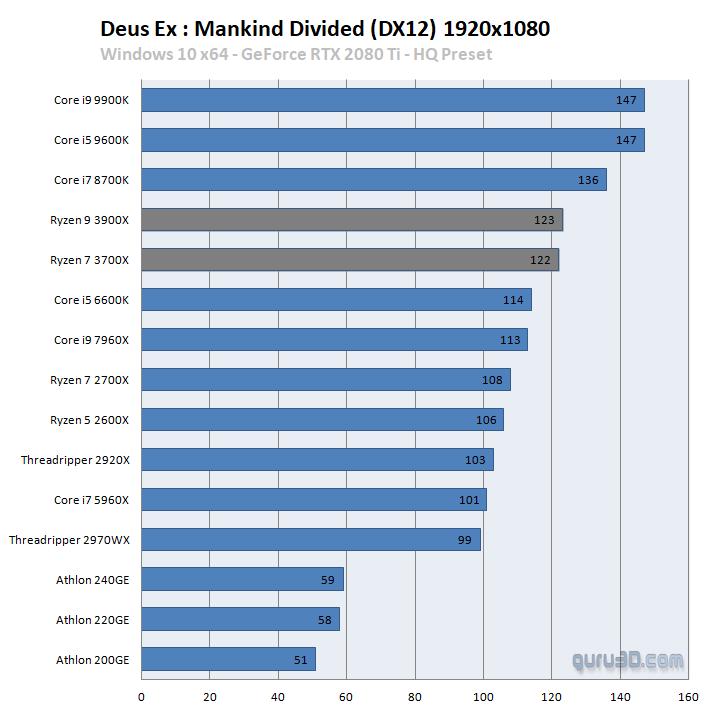 AMD Ryzen 9 3900X vs Intel Core i9-9900K 2