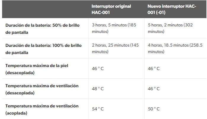 Nintendo Switch autonomía y temperaturas