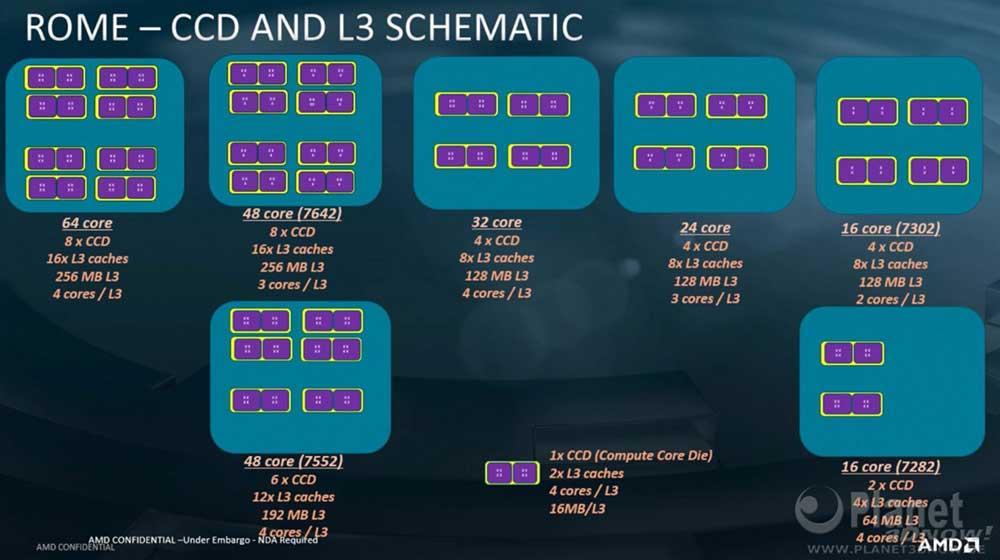 AMD-EPYC-Rome-CCD-L3