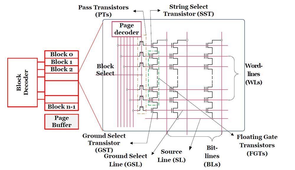 Architecture-NAND-Flash-SSD