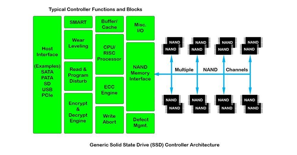 SSD-Architecture-Diagram