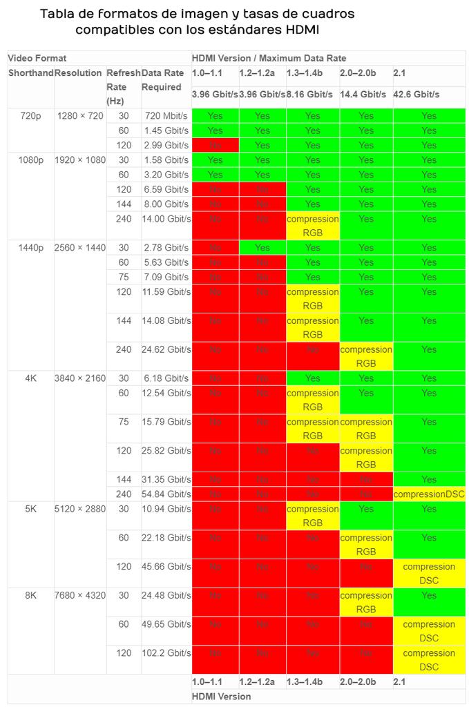 Tabla formatos de imagen HDMI
