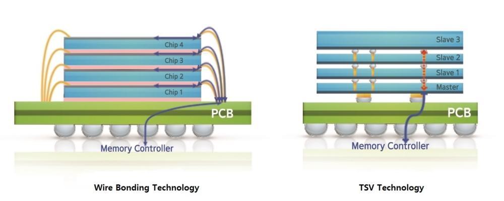 Esquema de tecnología TSV de conexión de capas