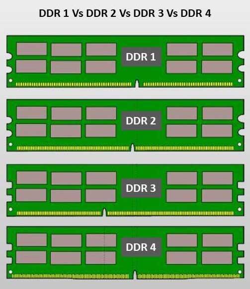 Tipos-de-memoria-RAM