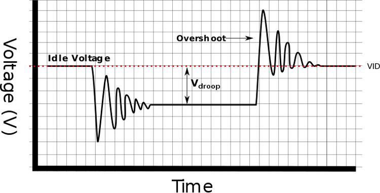 VDroop VRM-faser