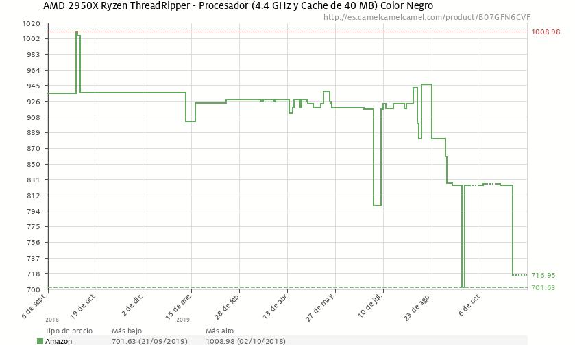 AMD Threadripper 2950X