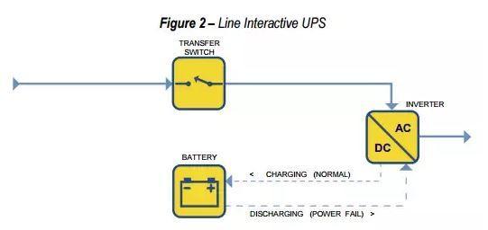 Line Interactive SAI