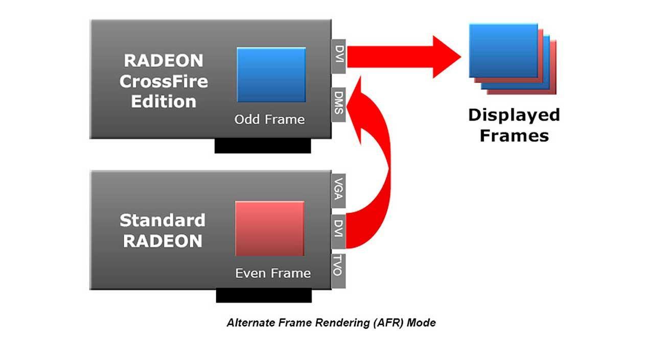 Alternate-Frame-Rendering