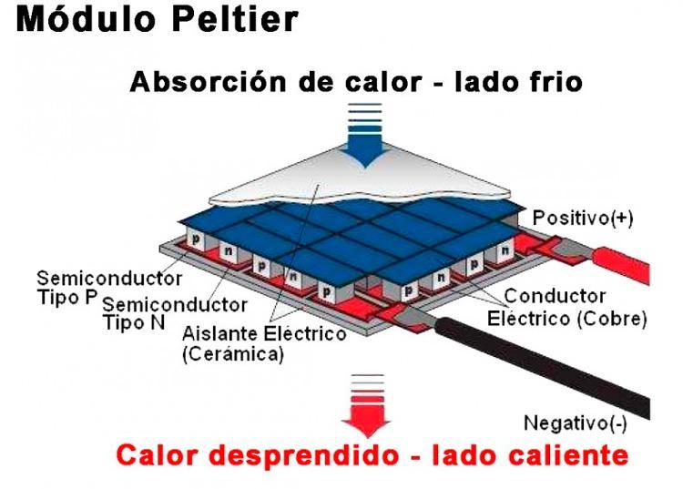 Cómo refrigerar una CPU con una célula Peltier