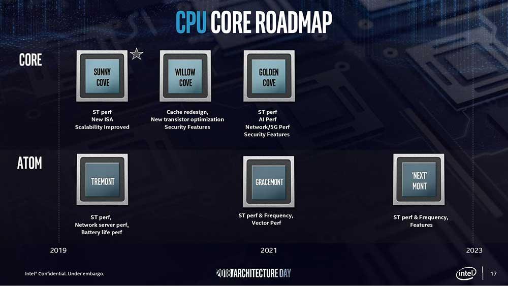 Intel-Sunny-Cove