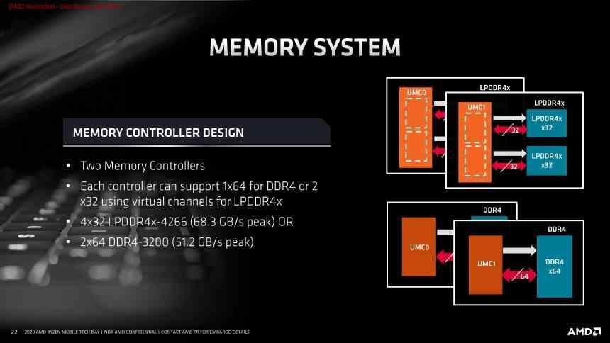 Ryzen DDR4 LPDDR4