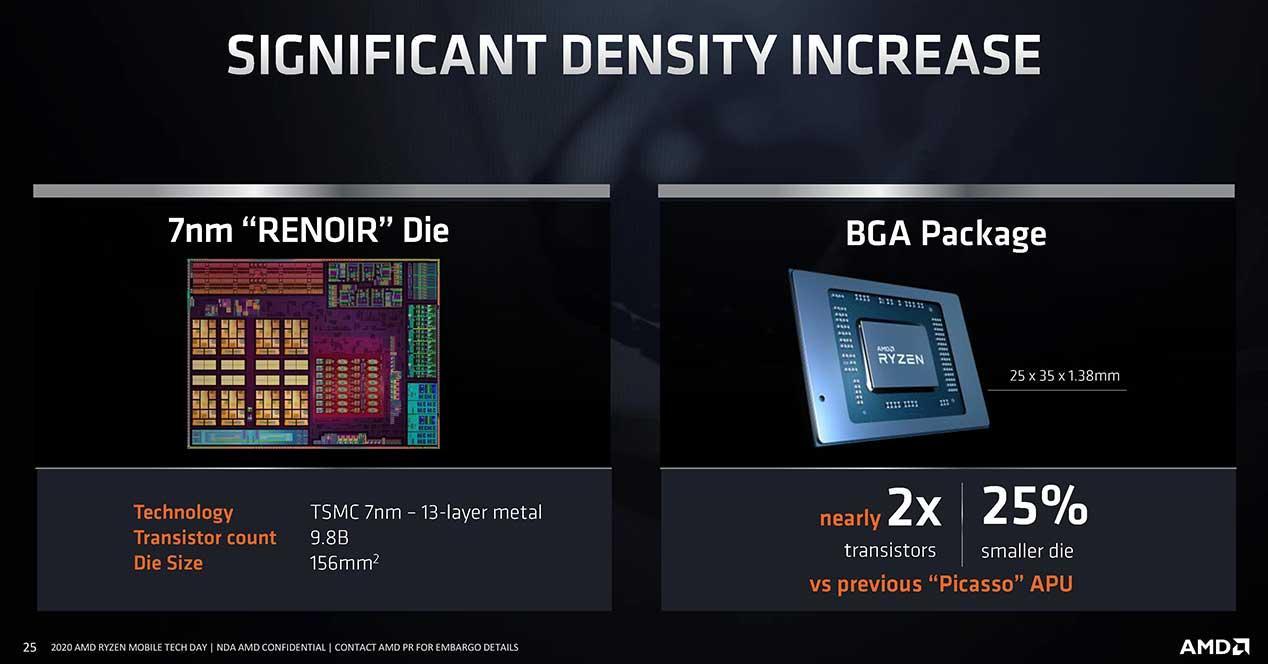 AMD-Ryzen-4000-Die
