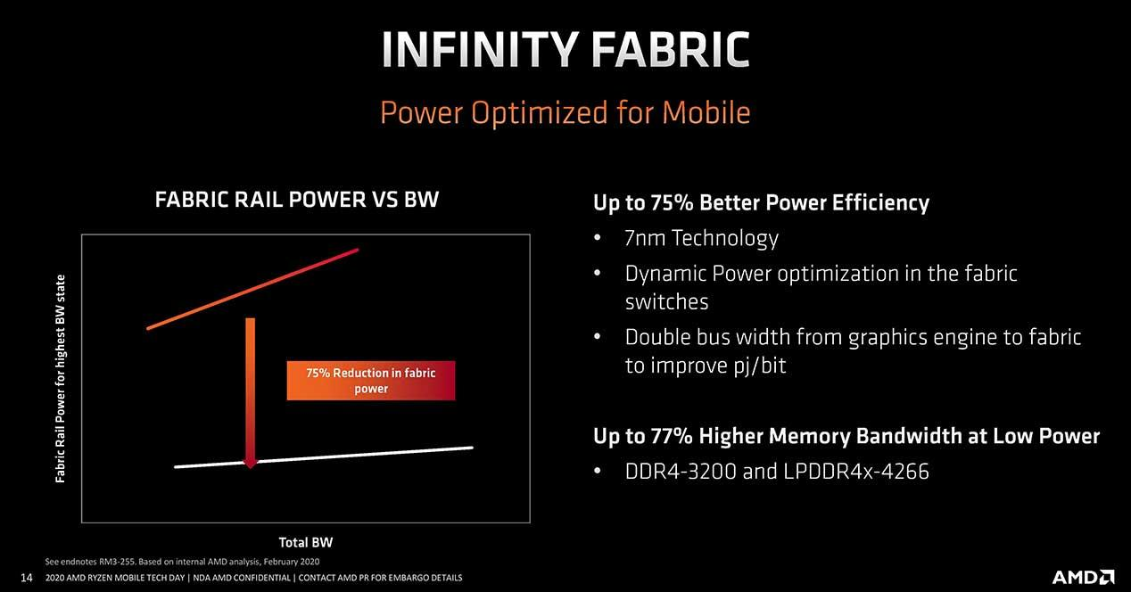 AMD-Ryzen-4000-Infinity-Fabric