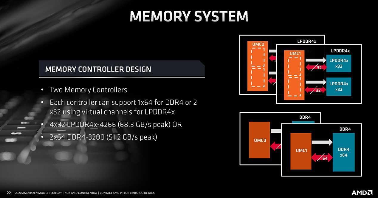 AMD-Ryzen-4000-Memory-controller