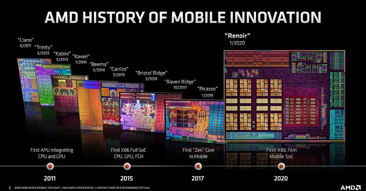 AMD-Ryzen-4000-Renoir-architecture