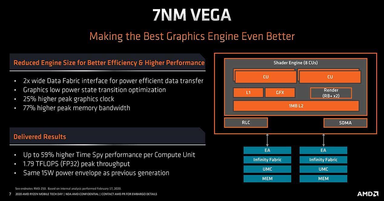 AMD-Ryzen-4000-Vega-7-nm