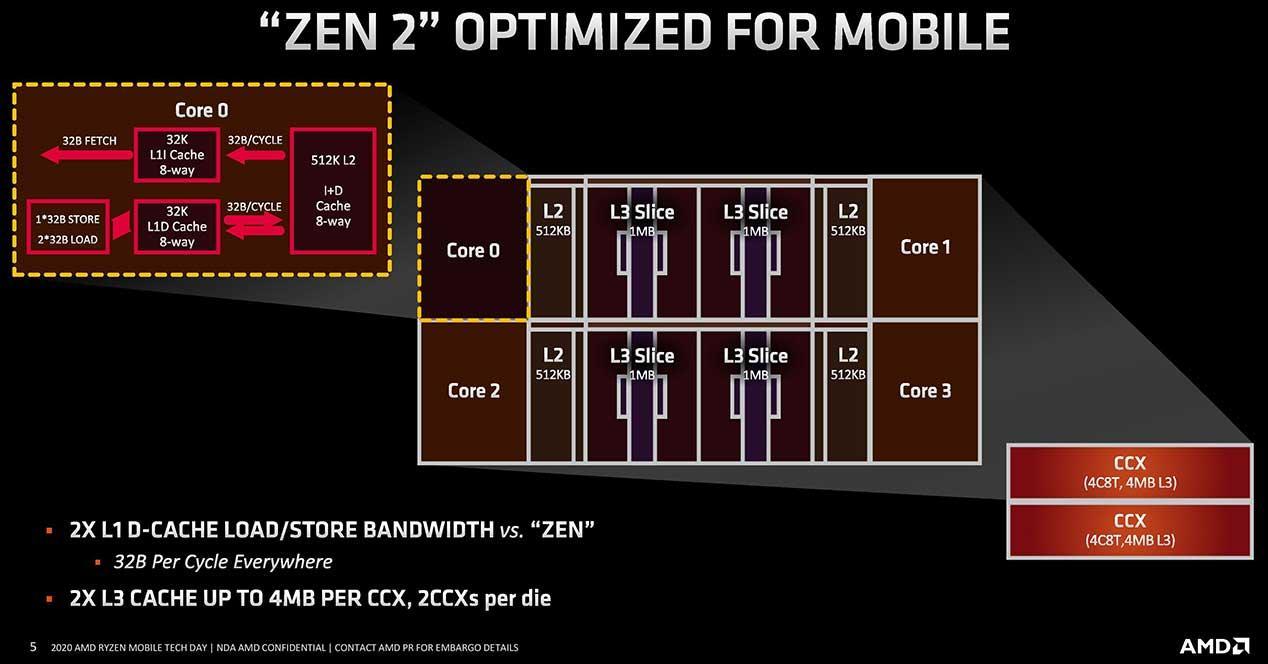 AMD-Ryzen-4000-Zen-2