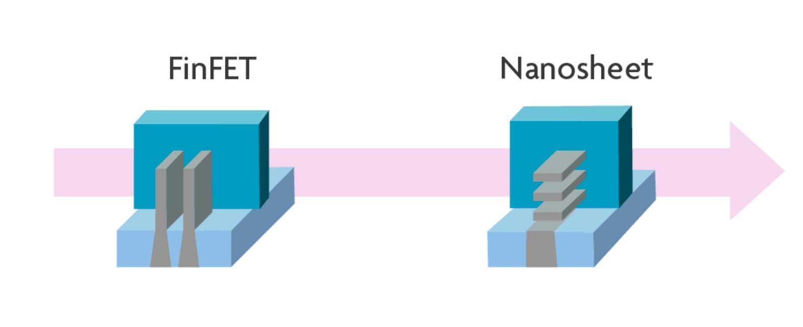FinFET-vs-Nanosheet
