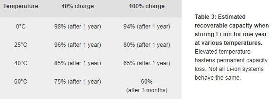 Degradación de las baterías