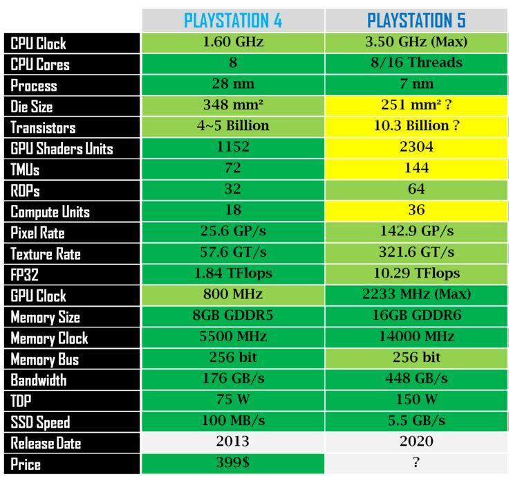 Xbox Series X vs PS5: comparativa de características y especificaciones